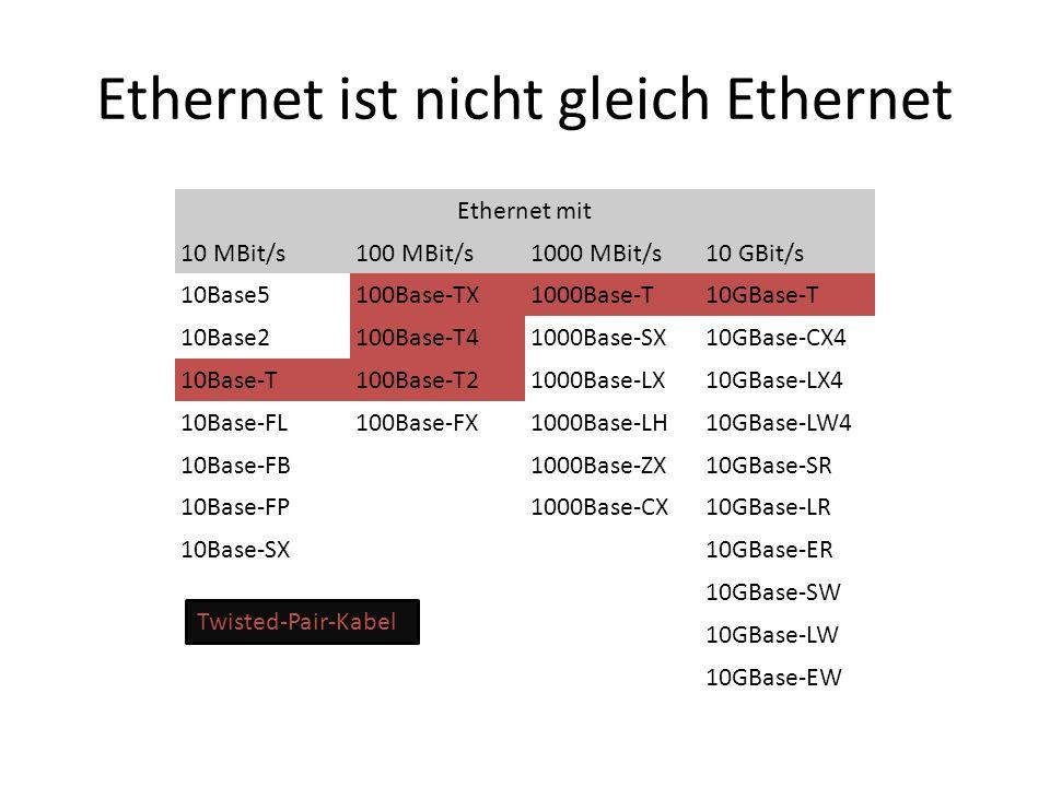Ethernet ist nicht gleich Ethernet Ethernet mit 10 MBit/s100 MBit/s1000 MBit/s10 GBit/s 10Base5100Base-TX1000Base-T10GBase-T 10Base2100Base-T41000Base-SX10GBase-CX4 10Base-T100Base-T21000Base-LX10GBase-LX4 10Base-FL100Base-FX1000Base-LH10GBase-LW4 10Base-FB 1000Base-ZX10GBase-SR 10Base-FP 1000Base-CX10GBase-LR 10Base-SX 10GBase-ER 10GBase-SW 10GBase-LW 10GBase-EW Twisted-Pair-Kabel