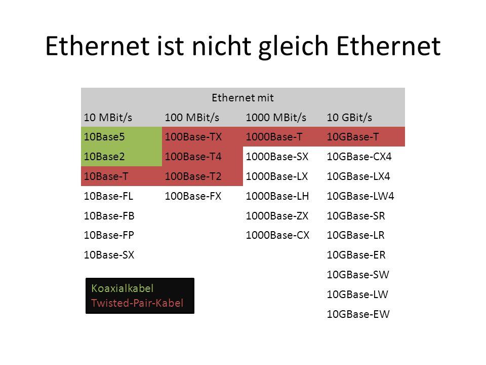 Ethernet ist nicht gleich Ethernet Ethernet mit 10 MBit/s100 MBit/s1000 MBit/s10 GBit/s 10Base5100Base-TX1000Base-T10GBase-T 10Base2100Base-T41000Base-SX10GBase-CX4 10Base-T100Base-T21000Base-LX10GBase-LX4 10Base-FL100Base-FX1000Base-LH10GBase-LW4 10Base-FB 1000Base-ZX10GBase-SR 10Base-FP 1000Base-CX10GBase-LR 10Base-SX 10GBase-ER 10GBase-SW 10GBase-LW 10GBase-EW Koaxialkabel Twisted-Pair-Kabel