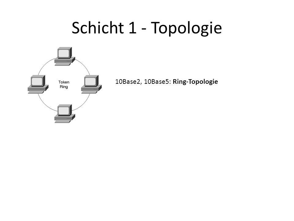 Schicht 1 - Topologie 10Base2, 10Base5: Ring-Topologie