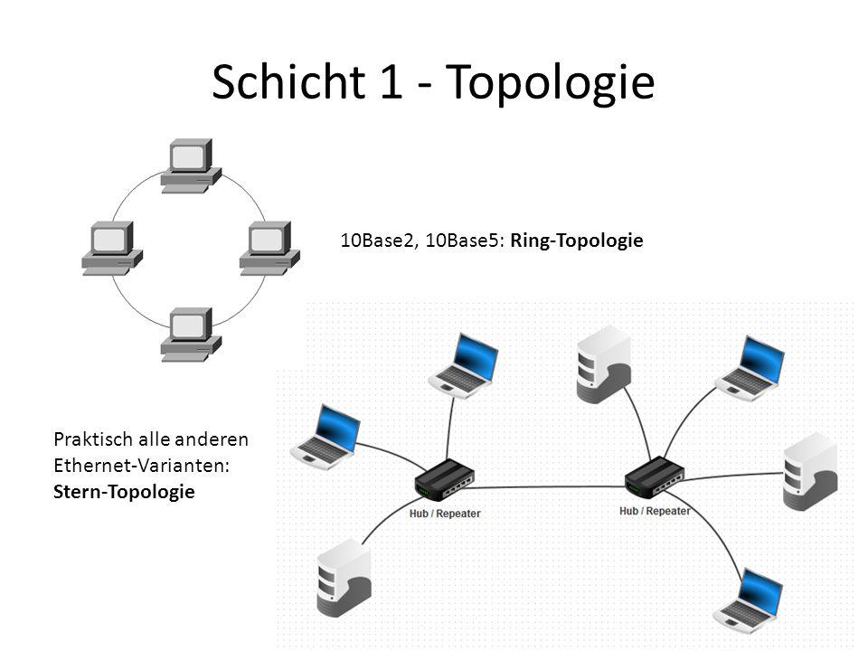 Schicht 1 - Topologie 10Base2, 10Base5: Ring-Topologie Praktisch alle anderen Ethernet-Varianten: Stern-Topologie