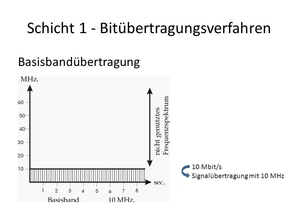 Schicht 1 - Bitübertragungsverfahren Basisbandübertragung 10 Mbit/s Signalübertragung mit 10 MHz