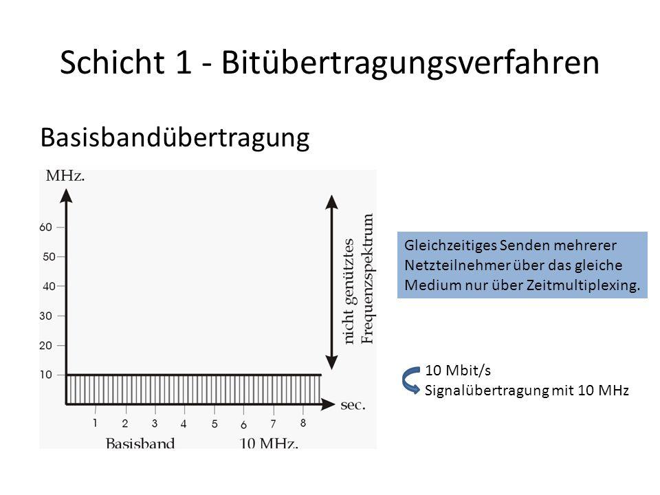 Schicht 1 - Bitübertragungsverfahren Basisbandübertragung 10 Mbit/s Signalübertragung mit 10 MHz Gleichzeitiges Senden mehrerer Netzteilnehmer über das gleiche Medium nur über Zeitmultiplexing.