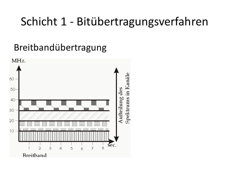 Schicht 1 - Bitübertragungsverfahren Breitbandübertragung