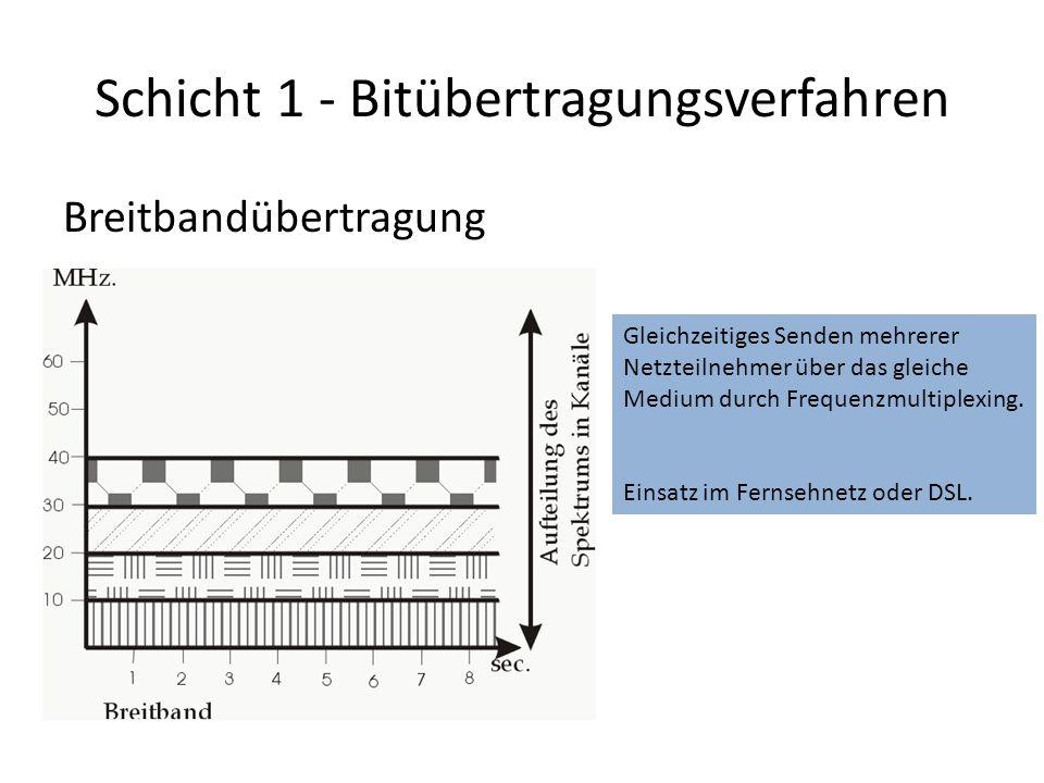 Schicht 1 - Bitübertragungsverfahren Breitbandübertragung Gleichzeitiges Senden mehrerer Netzteilnehmer über das gleiche Medium durch Frequenzmultiplexing.