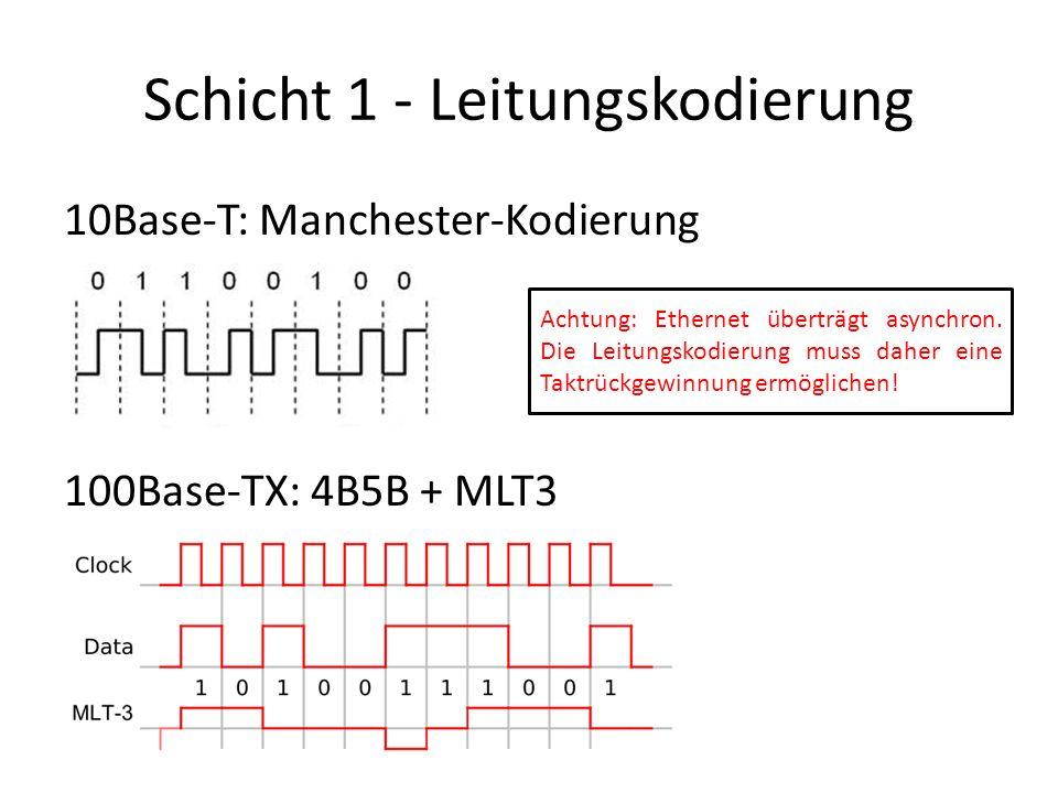 Schicht 1 - Leitungskodierung 10Base-T: Manchester-Kodierung 100Base-TX: 4B5B + MLT3 Achtung: Ethernet überträgt asynchron.