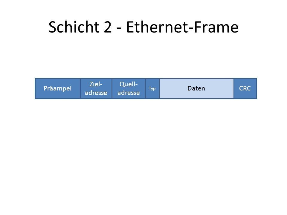 Schicht 2 - Ethernet-Frame Präampel Ziel- adresse Quell- adresse Typ CRCDaten