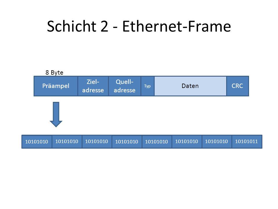 Schicht 2 - Ethernet-Frame Präampel Ziel- adresse Quell- adresse Typ CRCDaten 10101010 10101011 8 Byte