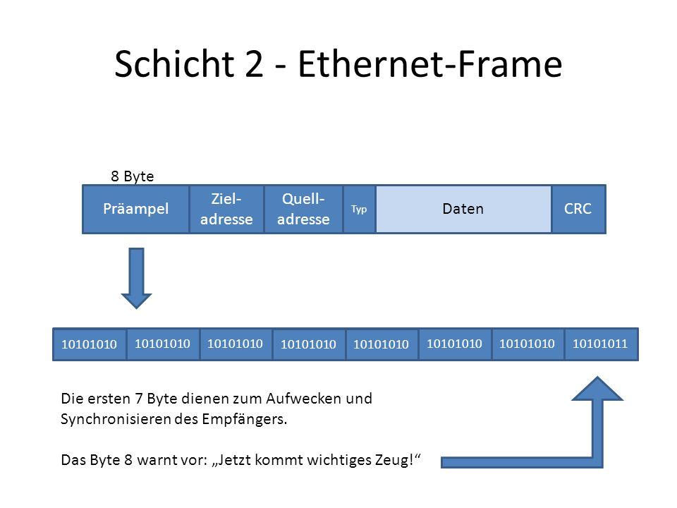 Schicht 2 - Ethernet-Frame Präampel Ziel- adresse Quell- adresse Typ CRCDaten 10101010 10101011 8 Byte Die ersten 7 Byte dienen zum Aufwecken und Synchronisieren des Empfängers.
