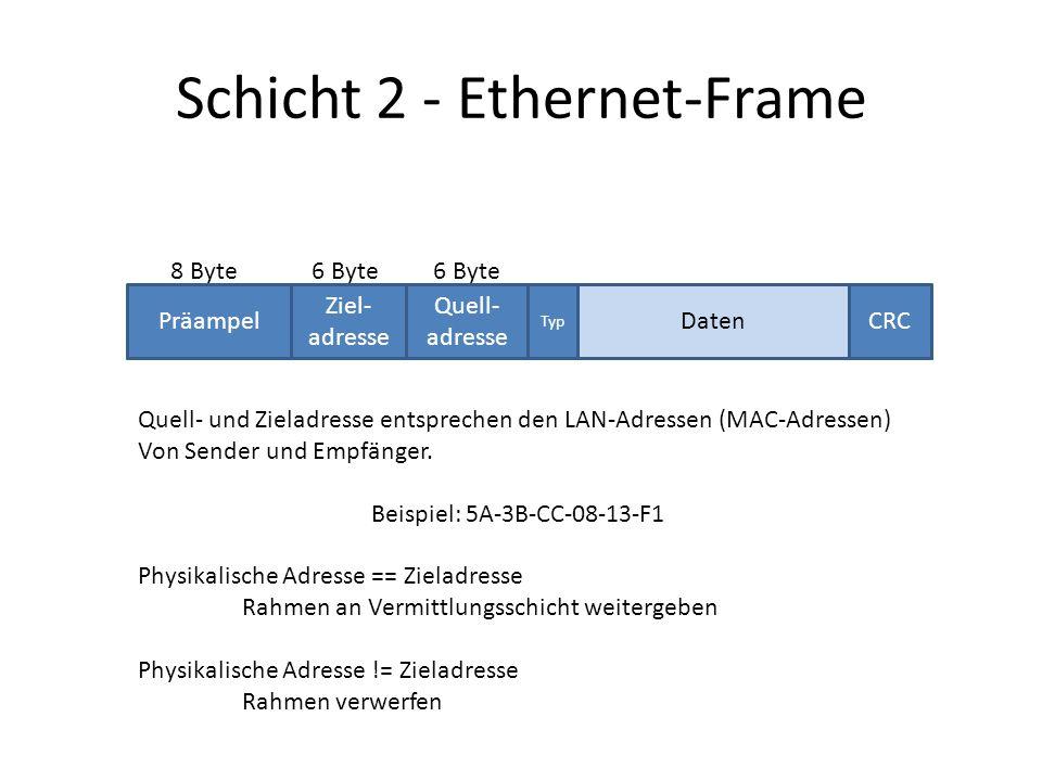 Schicht 2 - Ethernet-Frame Präampel Ziel- adresse Quell- adresse Typ CRCDaten 8 Byte6 Byte Quell- und Zieladresse entsprechen den LAN-Adressen (MAC-Adressen) Von Sender und Empfänger.