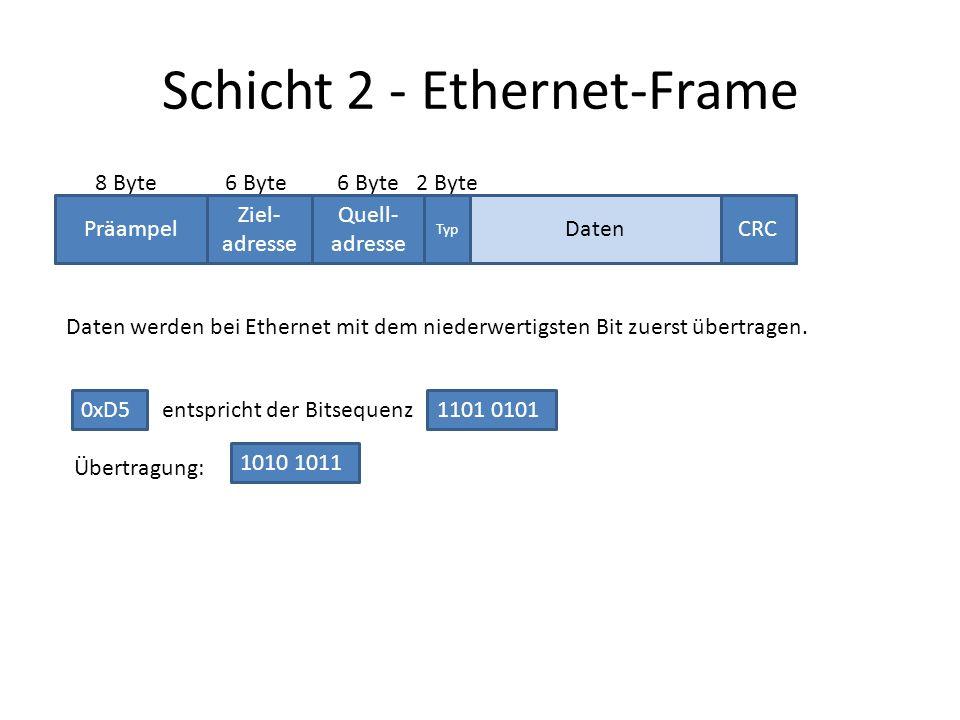 Präampel Ziel- adresse Quell- adresse Typ CRCDaten 8 Byte6 Byte Schicht 2 - Ethernet-Frame 2 Byte Daten werden bei Ethernet mit dem niederwertigsten Bit zuerst übertragen.