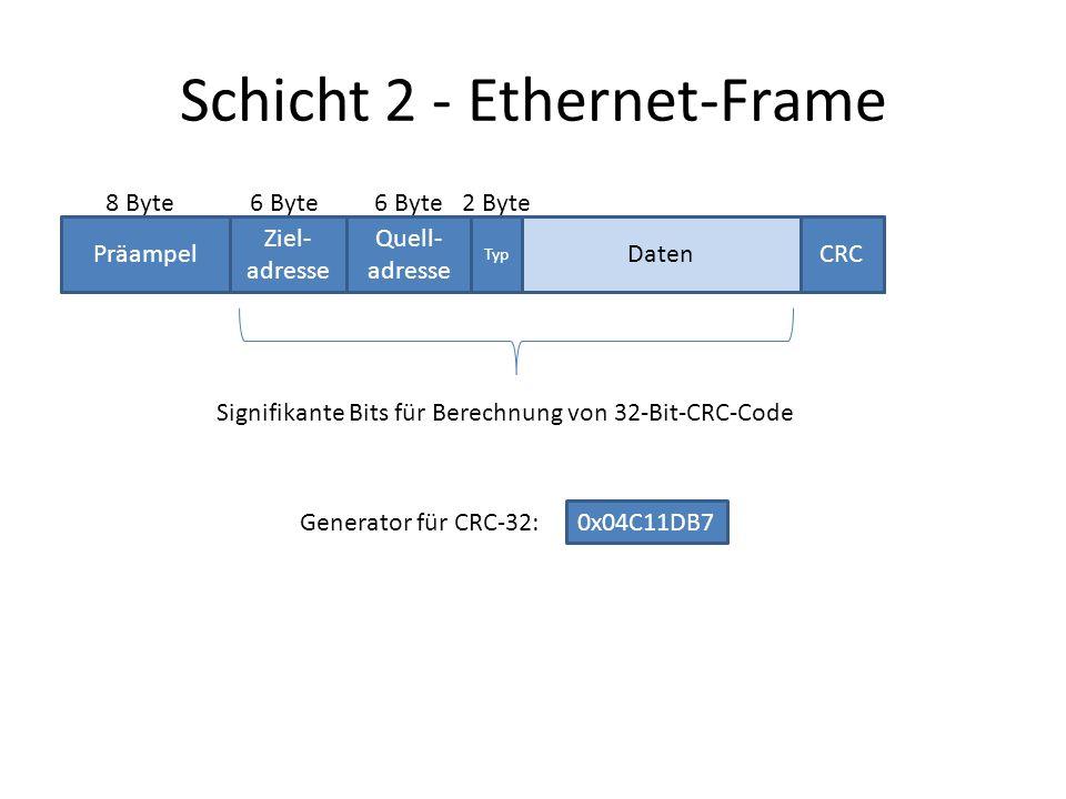 Präampel Ziel- adresse Quell- adresse Typ CRCDaten 8 Byte6 Byte Schicht 2 - Ethernet-Frame 2 Byte Signifikante Bits für Berechnung von 32-Bit-CRC-Code 0x04C11DB7 Generator für CRC-32: