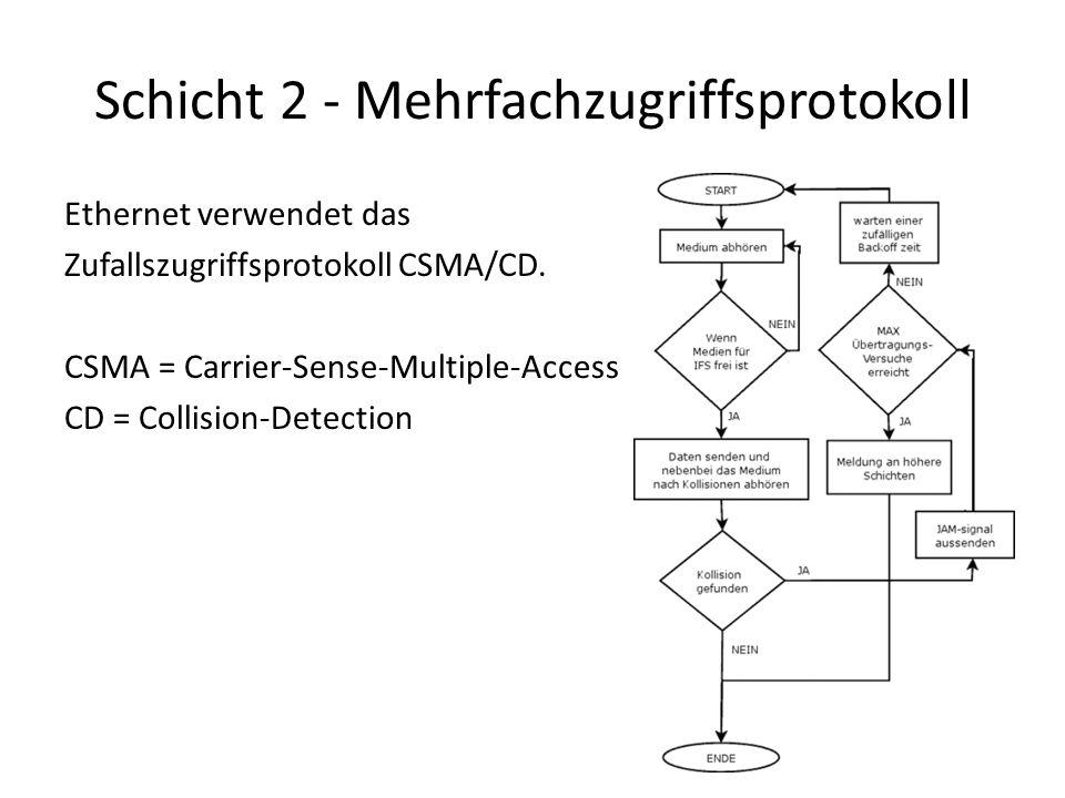 Schicht 2 - Mehrfachzugriffsprotokoll Ethernet verwendet das Zufallszugriffsprotokoll CSMA/CD.