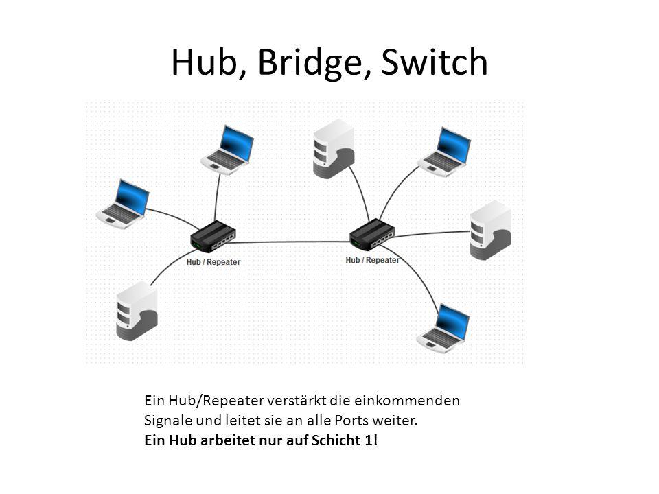 Hub, Bridge, Switch Ein Hub/Repeater verstärkt die einkommenden Signale und leitet sie an alle Ports weiter.