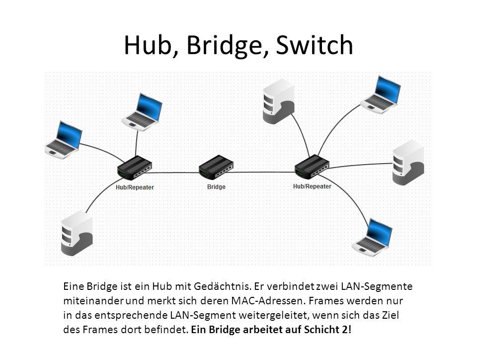 Hub, Bridge, Switch Eine Bridge ist ein Hub mit Gedächtnis.