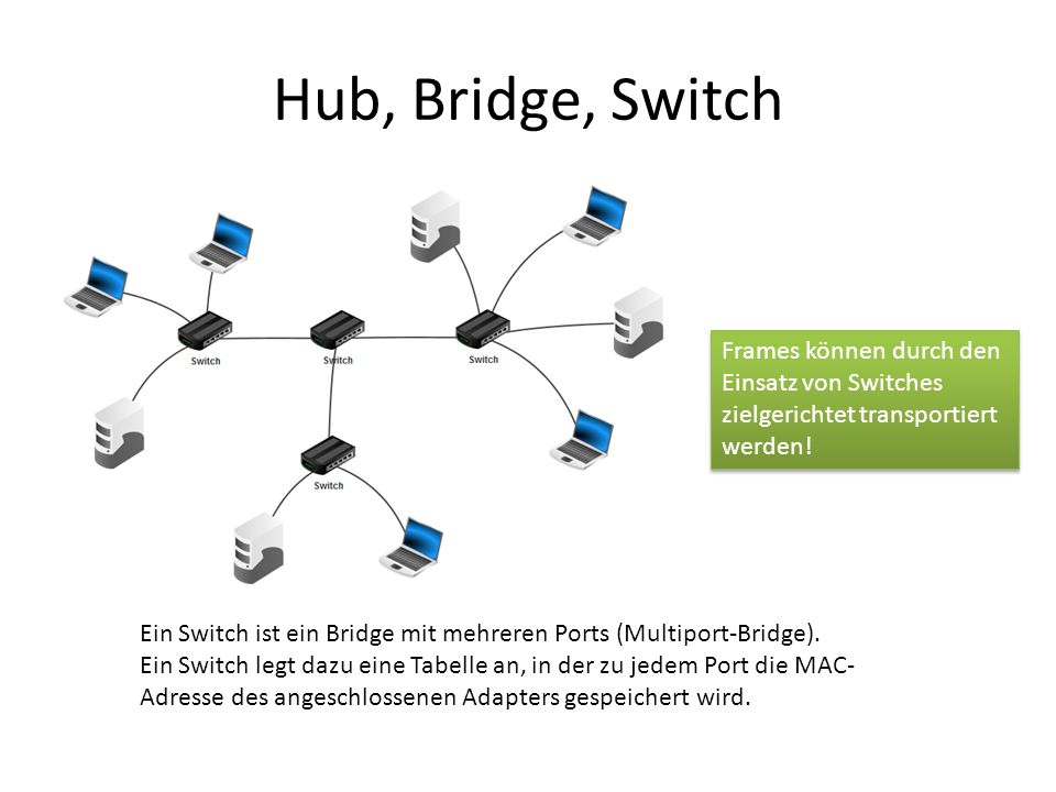 Hub, Bridge, Switch Ein Switch ist ein Bridge mit mehreren Ports (Multiport-Bridge).