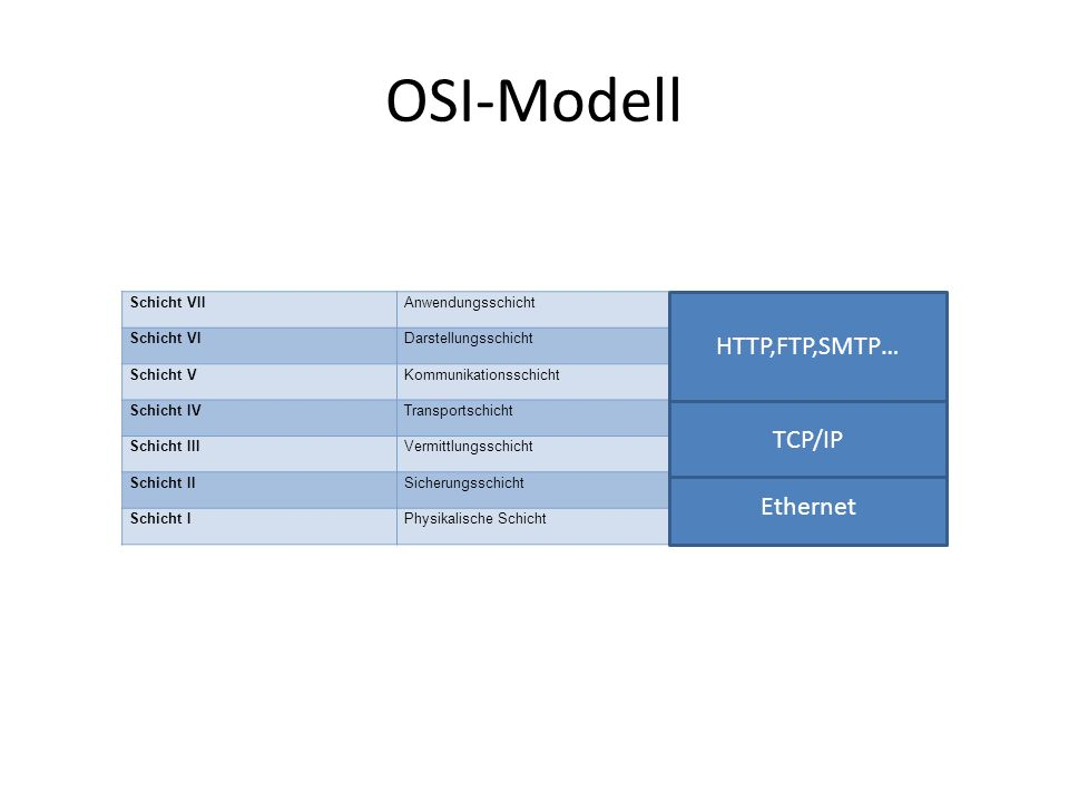 OSI-Modell Schicht VIIAnwendungsschicht(Application) Schicht VIDarstellungsschicht(Presentation) Schicht VKommunikationsschicht(Session) Schicht IVTransportschicht(Transport) Schicht IIIVermittlungsschicht(Network) Schicht IISicherungsschicht(Data Link) Schicht IPhysikalische Schicht(Physical) Ethernet TCP/IP HTTP,FTP,SMTP…