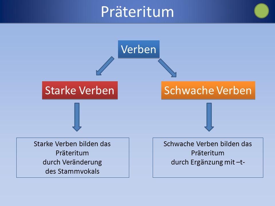 Präteritum Verben Starke Verben Schwache Verben Starke Verben bilden das Präteritum durch Veränderung des Stammvokals Schwache Verben bilden das Präteritum durch Ergänzung mit –t-