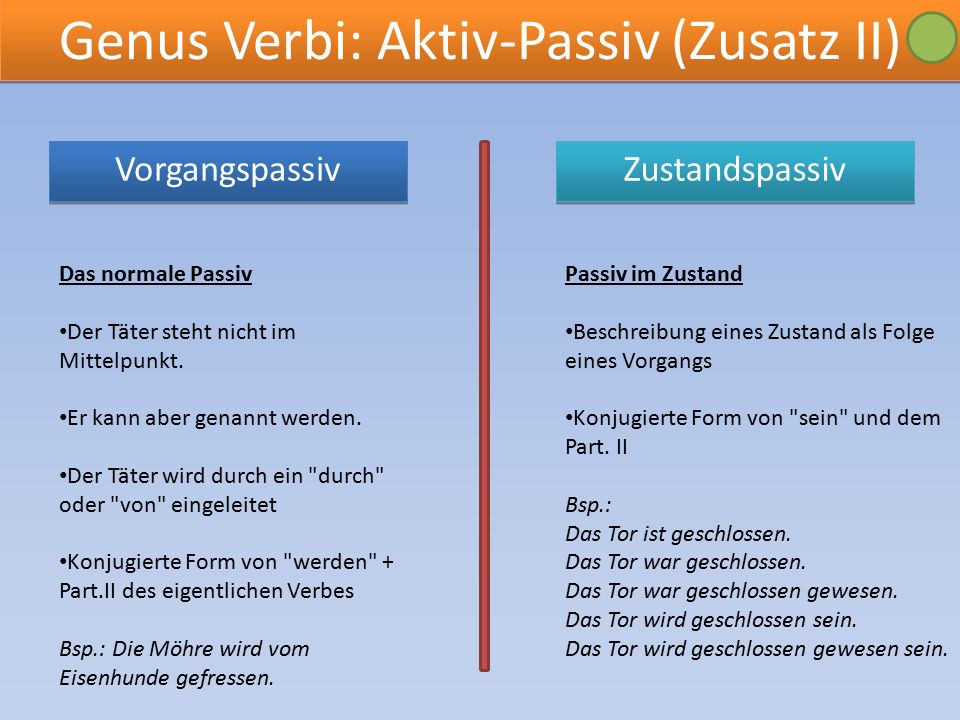 Genus Verbi: Aktiv-Passiv (Zusatz II) Zustandspassiv Vorgangspassiv Vorgangspassiv Das normale Passiv Der Täter steht nicht im Mittelpunkt.