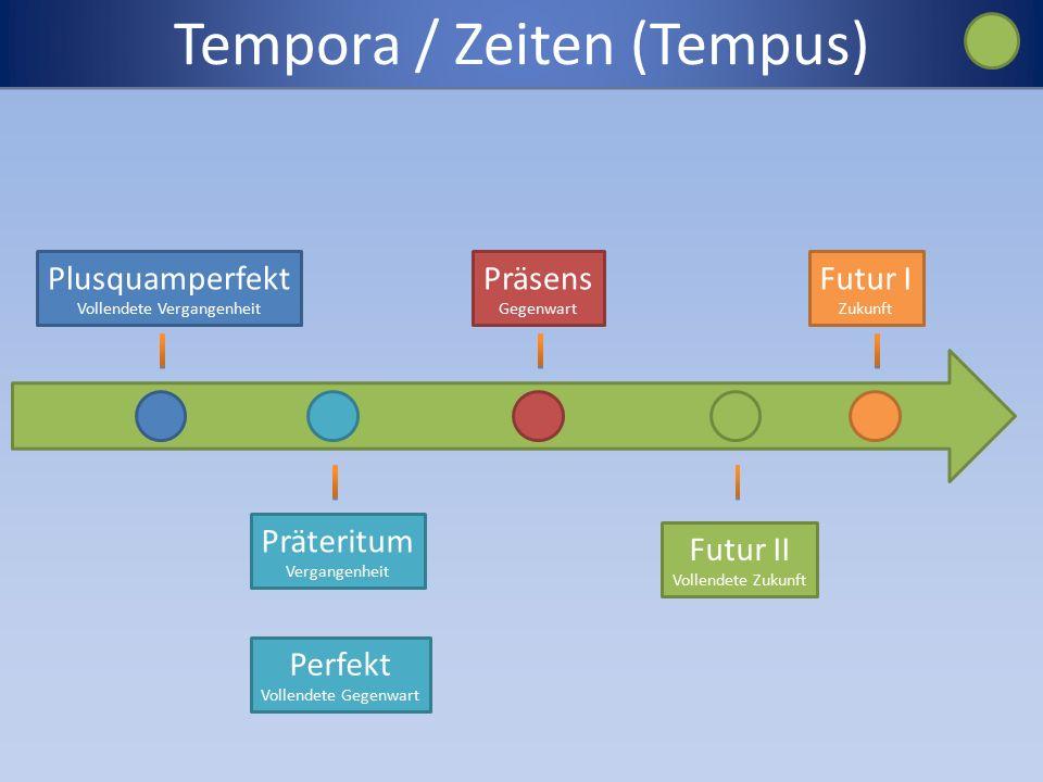 Tempora / Zeiten (Tempus) Präsens Gegenwart Präteritum Vergangenheit Perfekt Vollendete Gegenwart Plusquamperfekt Vollendete Vergangenheit Futur II Vollendete Zukunft Futur I Zukunft