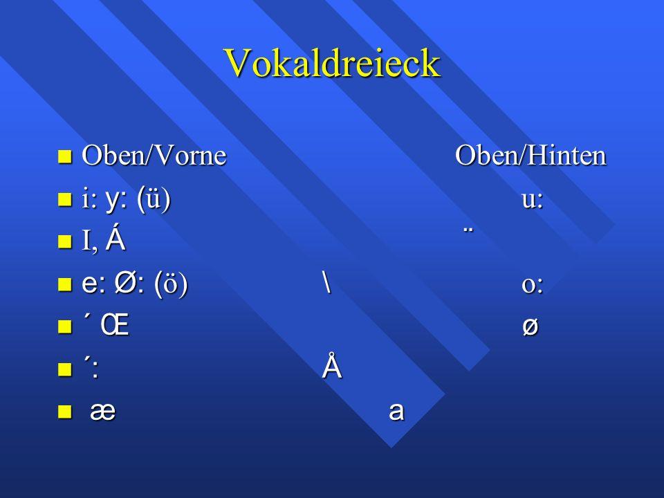 Wie viele Vokale hat das Deutsche? 17 Vokale & Diphthonge (in betonter Stelle) 17 Vokale & Diphthonge (in betonter Stelle) 18. Vokal = /´/ 18. Vokal =