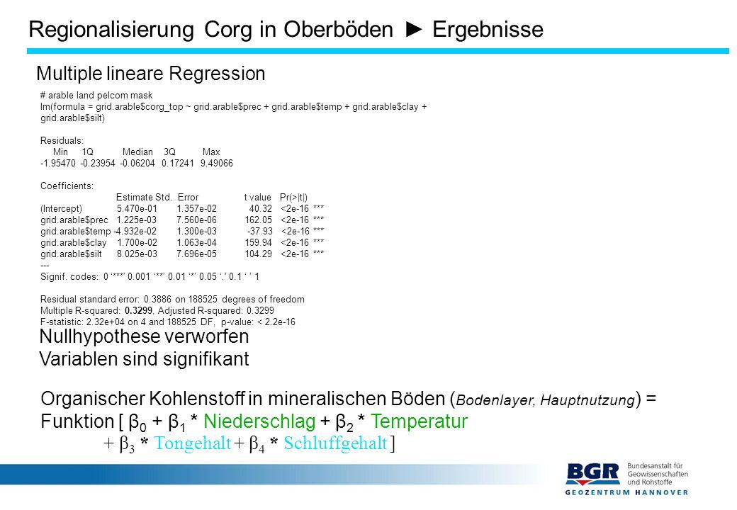 Multiple lineare Regression Organischer Kohlenstoff in mineralischen Böden ( Bodenlayer, Hauptnutzung ) = Funktion [ β 0 + β 1 * Niederschlag + β 2 * Temperatur + β 3 * Tongehalt + β 4 * Schluffgehalt ] # arable land pelcom mask lm(formula = grid.arable$corg_top ~ grid.arable$prec + grid.arable$temp + grid.arable$clay + grid.arable$silt) Residuals: Min 1Q Median 3Q Max -1.95470 -0.23954 -0.06204 0.17241 9.49066 Coefficients: Estimate Std.