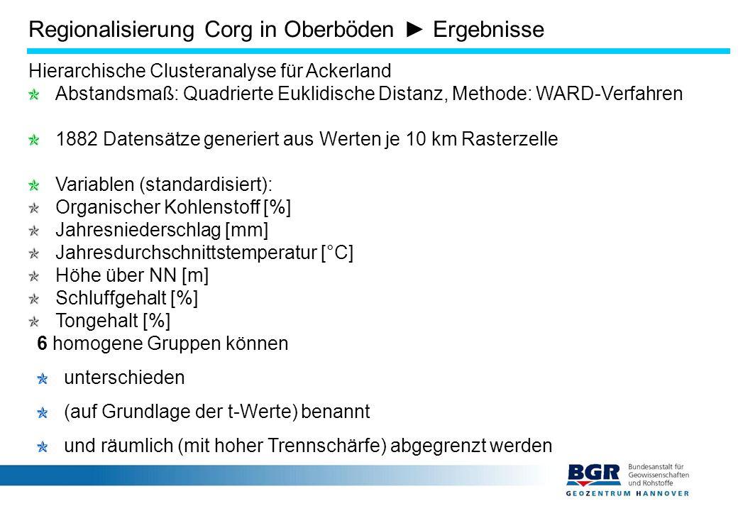 Hierarchische Clusteranalyse für Ackerland Abstandsmaß: Quadrierte Euklidische Distanz, Methode: WARD-Verfahren 1882 Datensätze generiert aus Werten je 10 km Rasterzelle Variablen (standardisiert): Organischer Kohlenstoff [%] Jahresniederschlag [mm] Jahresdurchschnittstemperatur [°C] Höhe über NN [m] Schluffgehalt [%] Tongehalt [%] 6 homogene Gruppen können unterschieden (auf Grundlage der t-Werte) benannt und räumlich (mit hoher Trennschärfe) abgegrenzt werden Regionalisierung Corg in Oberböden ► Ergebnisse