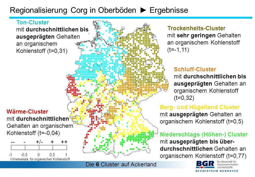 Berg- und Hügelland Cluster mit ausgeprägten Gehalten an organischem Kohlenstoff (t=0,5) Ton-Cluster mit durchschnittlichen bis ausgeprägten Gehalten an organischem Kohlenstoff (t=0,31) Niederschlags (Höhen-) Cluster mit ausgeprägten bis über- durchschnittlichen Gehalten an organischem Kohlenstoff (t=0,77) Schluff-Cluster mit durchschnittlichen bis ausgeprägten Gehalten an organischem Kohlenstoff (t=0,32) Trockenheits-Cluster mit sehr geringen Gehalten an organischem Kohlenstoff (t=-1,11) Wärme-Cluster mit durchschnittlichen Gehalten an organischem Kohlenstoff (t=-0,04) Die 6 Cluster auf Ackerland 00,51-0,5 +++---+/- t-Werteskala für organischen Kohlenstoff Regionalisierung Corg in Oberböden ► Ergebnisse
