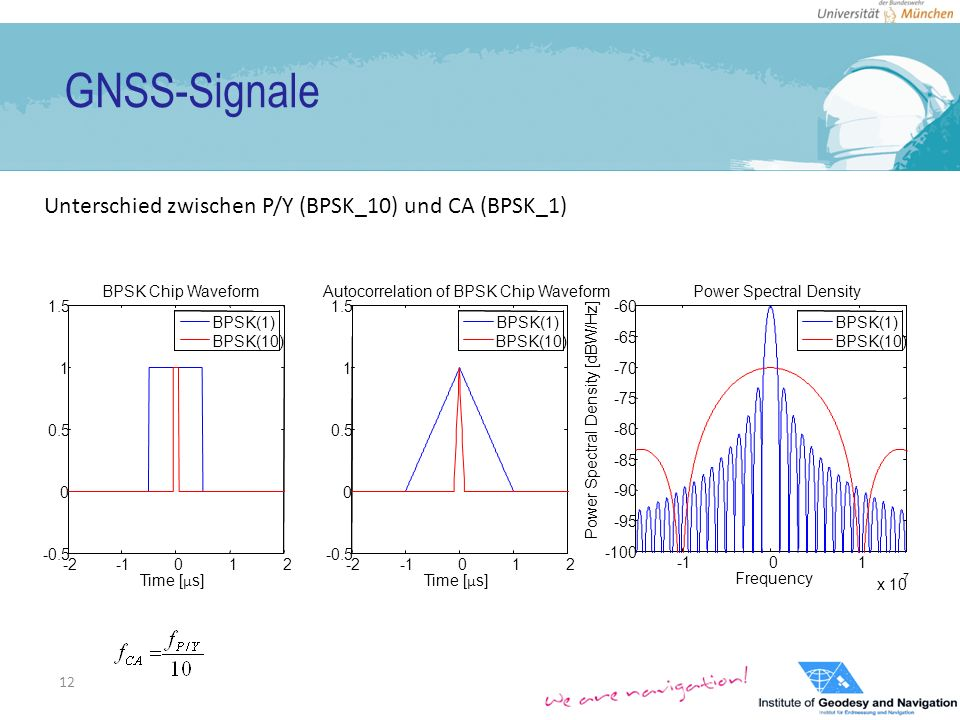 GNSS-Signale 12 -2012 -0.5 0 0.5 1 1.5 Time [ μ s] BPSK Chip Waveform BPSK(1) BPSK(10) -2012 -0.5 0 0.5 1 1.5 Time [ μ s] Autocorrelation of BPSK Chip Waveform BPSK(1) BPSK(10) 01 x 10 7 -100 -95 -90 -85 -80 -75 -70 -65 -60 Frequency Power Spectral Density [dBW/Hz] Power Spectral Density BPSK(1) BPSK(10) Unterschied zwischen P/Y (BPSK_10) und CA (BPSK_1)