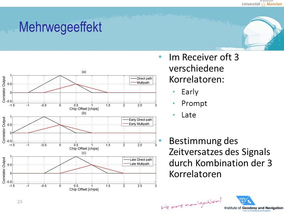 Mehrwegeeffekt Im Receiver oft 3 verschiedene Korrelatoren: Early Prompt Late Bestimmung des Zeitversatzes des Signals durch Kombination der 3 Korrelatoren 23