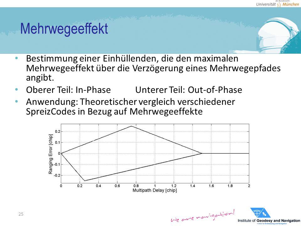 Mehrwegeeffekt Bestimmung einer Einhüllenden, die den maximalen Mehrwegeeffekt über die Verzögerung eines Mehrwegepfades angibt.