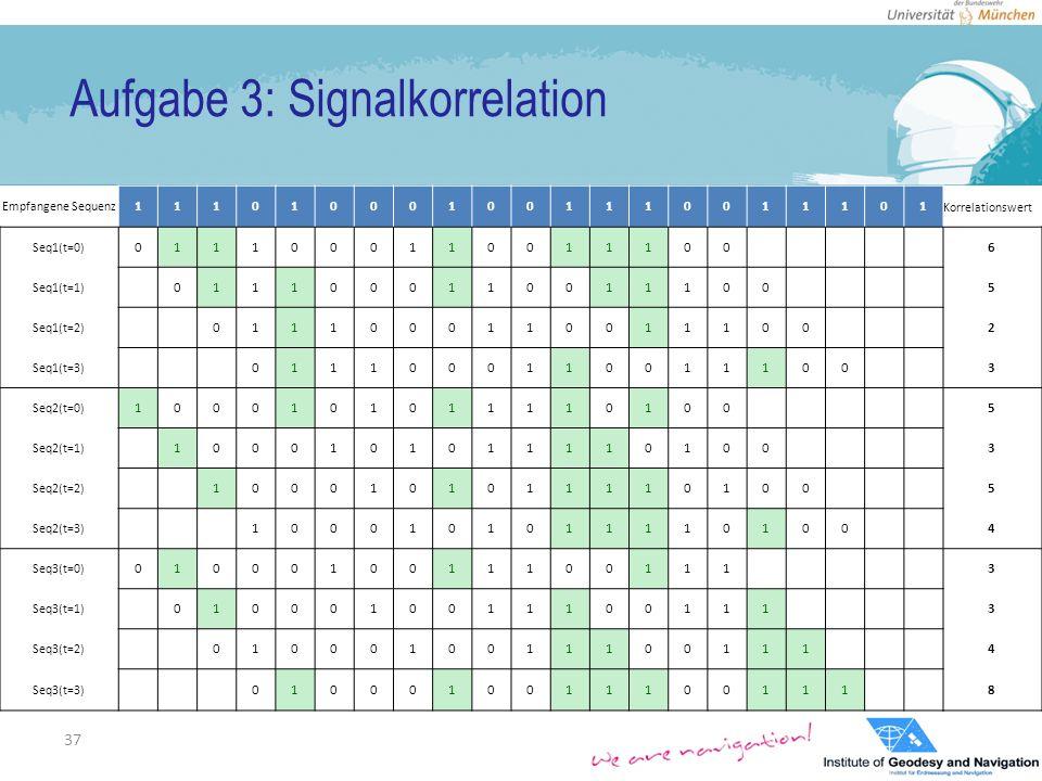 Aufgabe 3: Signalkorrelation 37 Empfangene Sequenz 111010001001110011101 Korrelationswert Seq1(t=0) 0111000110011100 6 Seq1(t=1) 0111000110011100 5 Seq1(t=2) 0111000110011100 2 Seq1(t=3) 0111000110011100 3 Seq2(t=0) 1000101011110100 5 Seq2(t=1) 1000101011110100 3 Seq2(t=2) 1000101011110100 5 Seq2(t=3) 1000101011110100 4 Seq3(t=0) 0100010011100111 3 Seq3(t=1) 0100010011100111 3 Seq3(t=2) 0100010011100111 4 Seq3(t=3) 0100010011100111 8