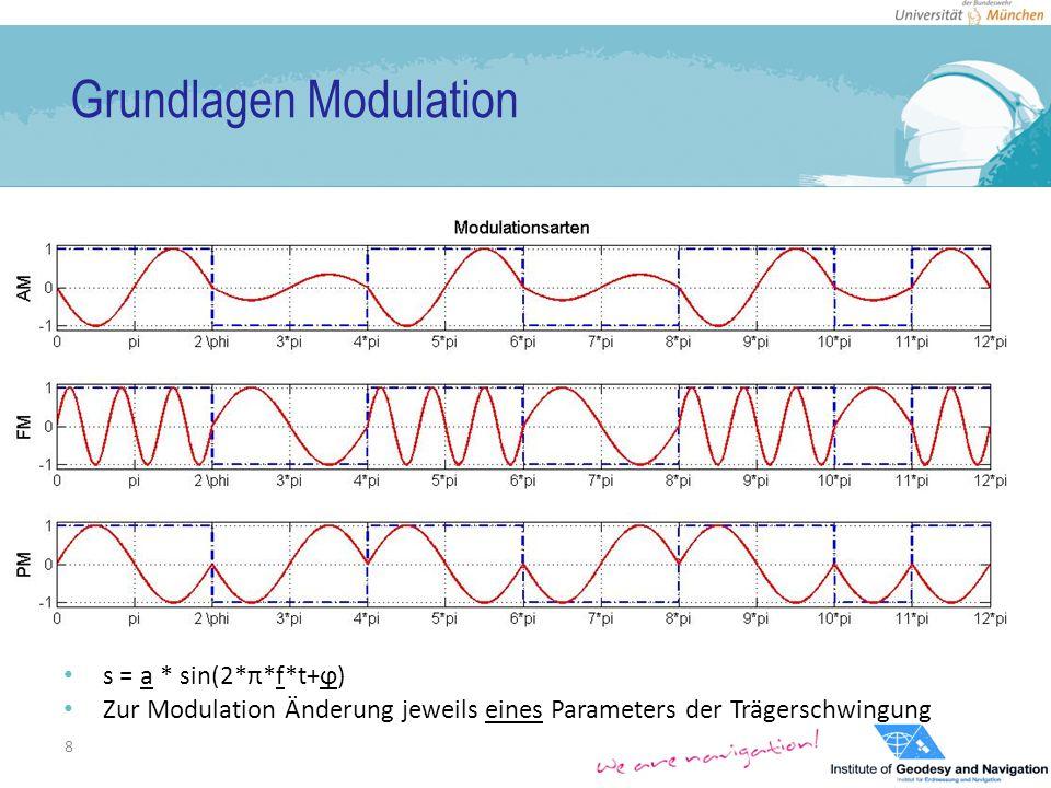 GNSS-Signale 19 PSD BOC-SIN(5,1)