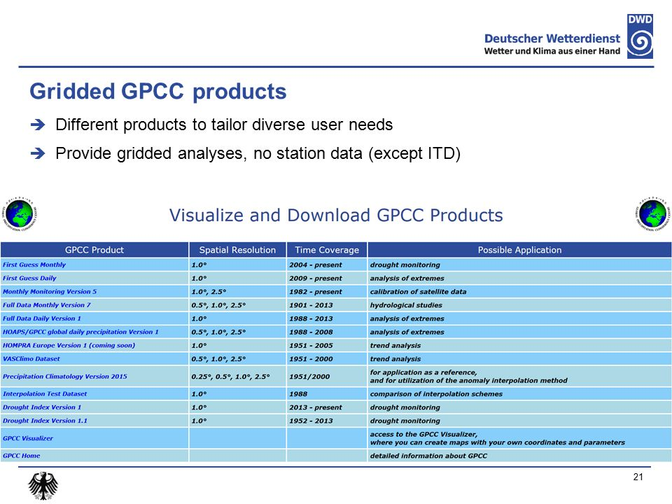 Gridded GPCC products  Different products to tailor diverse user needs  Provide gridded analyses, no station data (except ITD) 21