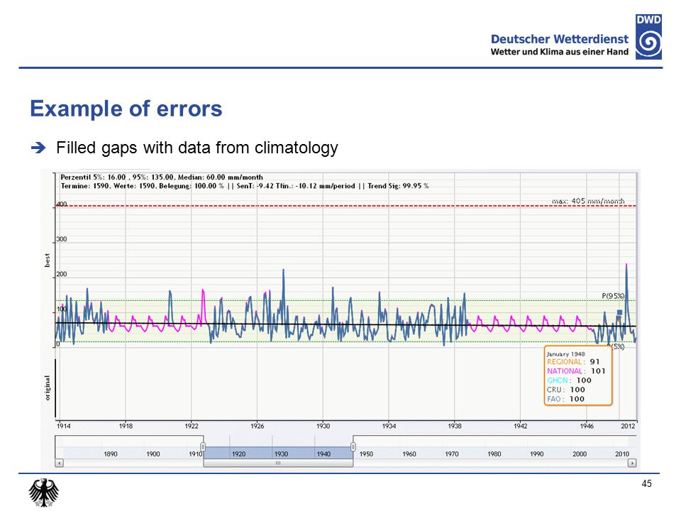Example of errors  Filled gaps with data from climatology 45