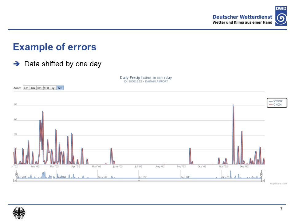 Example of errors  Data shifted by one day 7