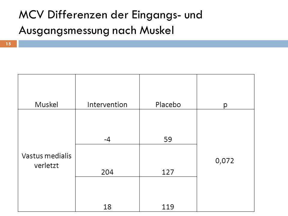 MCV Differenzen der Eingangs- und Ausgangsmessung nach Muskel 15 MuskelInterventionPlacebop Vastus medialis verletzt -459 0,072 204127 18119
