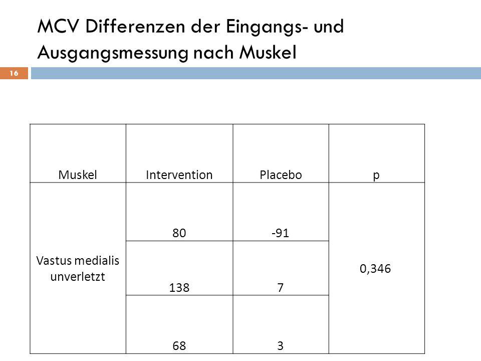 16 MuskelInterventionPlacebop Vastus medialis unverletzt 80-91 0,346 1387 683 MCV Differenzen der Eingangs- und Ausgangsmessung nach Muskel