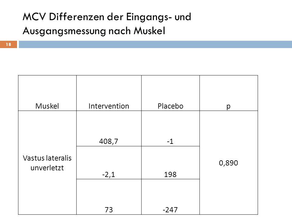 MCV Differenzen der Eingangs- und Ausgangsmessung nach Muskel 18 MuskelInterventionPlacebop Vastus lateralis unverletzt 408,7 0,890 -2,1198 73-247