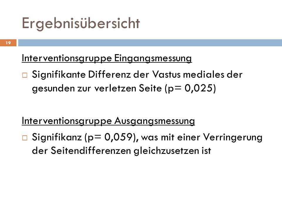 Ergebnisübersicht 19 Interventionsgruppe Eingangsmessung  Signifikante Differenz der Vastus mediales der gesunden zur verletzen Seite (p= 0,025) Interventionsgruppe Ausgangsmessung  Signifikanz (p= 0,059), was mit einer Verringerung der Seitendifferenzen gleichzusetzen ist