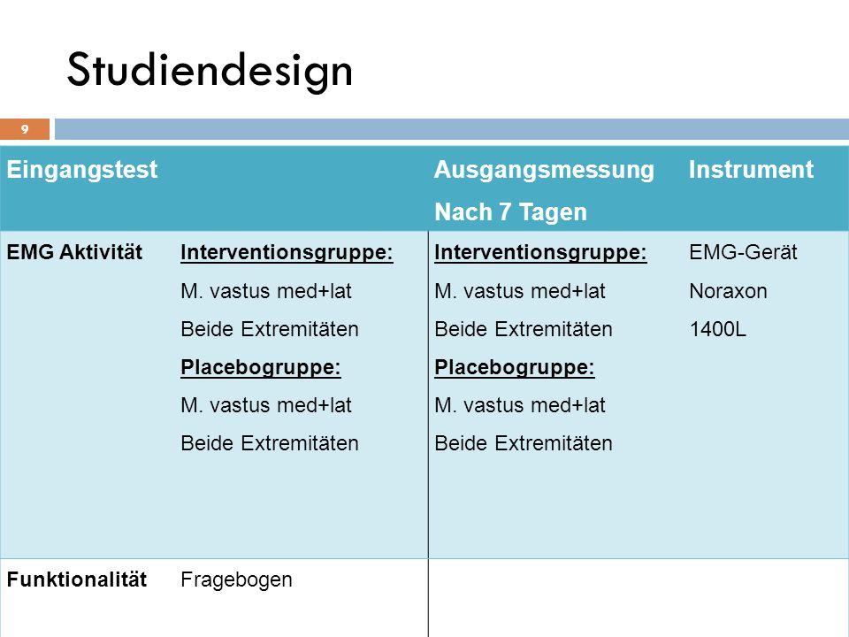Studiendesign 9 Eingangstest Ausgangsmessung Nach 7 Tagen Instrument EMG Aktivität Interventionsgruppe: M. vastus med+lat Beide Extremitäten Placebogr