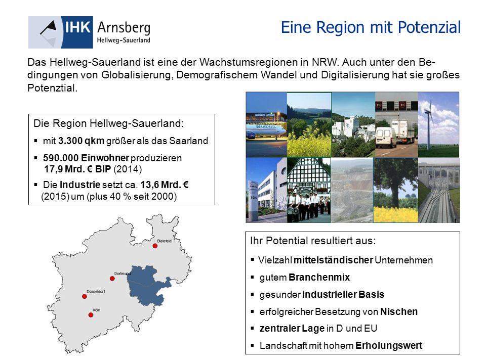 Eine Region mit Potenzial Die Region Hellweg-Sauerland:  mit 3.300 qkm größer als das Saarland  590.000 Einwohner produzieren 17,9 Mrd.