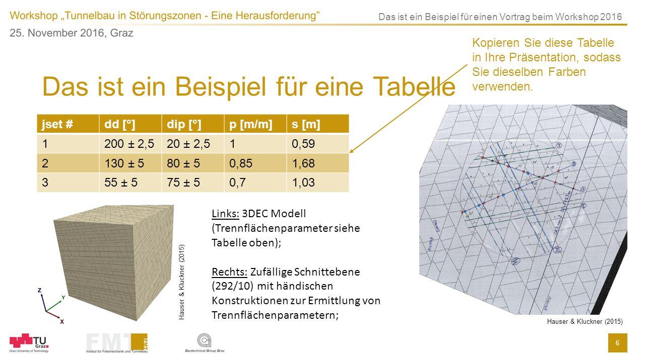 6 Das ist ein Beispiel für einen Vortrag beim Workshop 2016 Das ist ein Beispiel für eine Tabelle jset #dd [°]dip [°]p [m/m]s [m] 1200 ± 2,520 ± 2,510,59 2130 ± 580 ± 50,851,68 355 ± 575 ± 50,71,03 Hauser & Kluckner (2015) Links: 3DEC Modell (Trennflächenparameter siehe Tabelle oben); Rechts: Zufällige Schnittebene (292/10) mit händischen Konstruktionen zur Ermittlung von Trennflächenparametern; Kopieren Sie diese Tabelle in Ihre Präsentation, sodass Sie dieselben Farben verwenden.