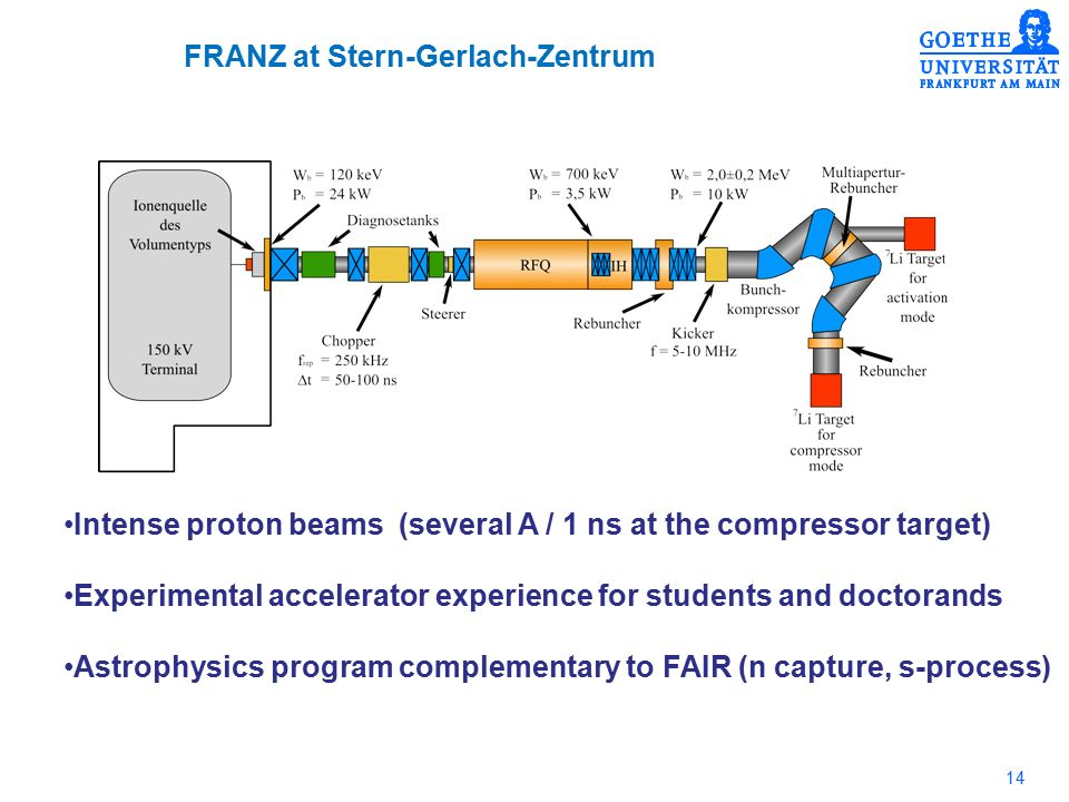 14 FRANZ at Stern-Gerlach-Zentrum Intense proton beams (several A / 1 ns at the compressor target) Experimental accelerator experience for students and doctorands Astrophysics program complementary to FAIR (n capture, s-process)