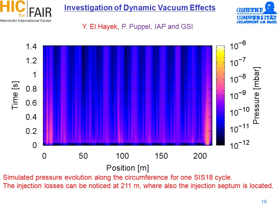 16 Investigation of Dynamic Vacuum Effects Y. El Hayek, P.