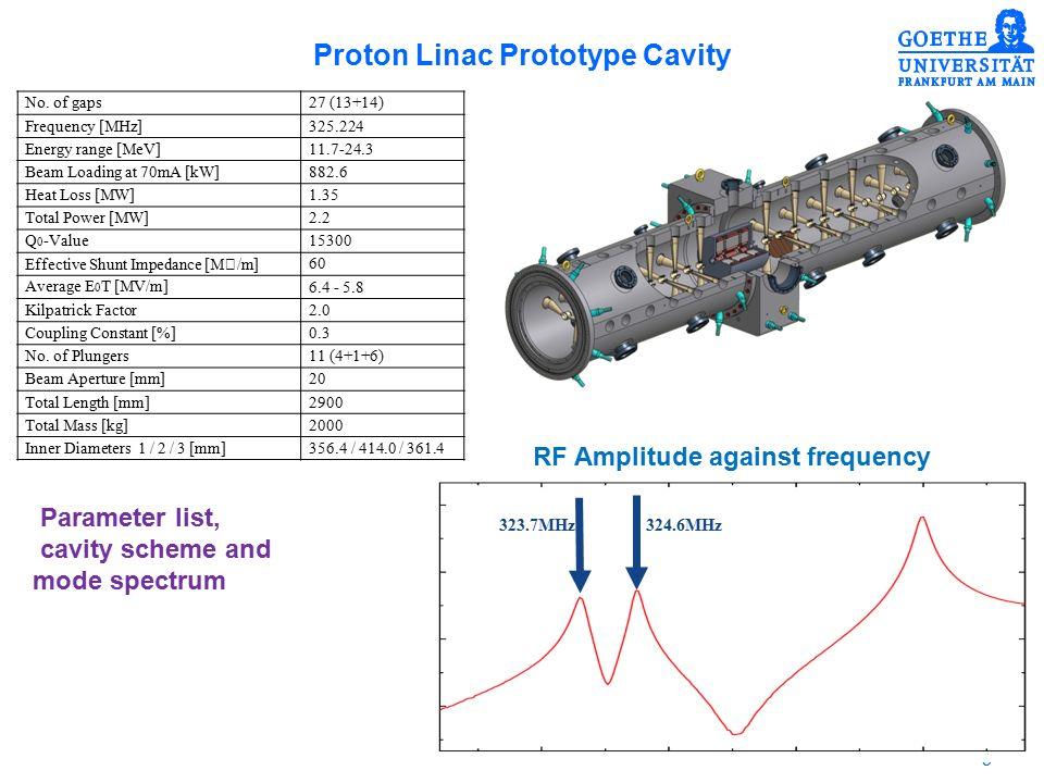 6 Proton Linac Prototype Cavity CH prototype cavity and measured gap voltage distribution Robert Brodhage
