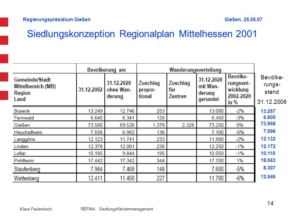 Regierungspräsidium GießenGießen, 25.05.07 Klaus Faulenbach REFINA Siedlungsflächenmanagement 14 Siedlungskonzeption Regionalplan Mittelhessen 2001 13