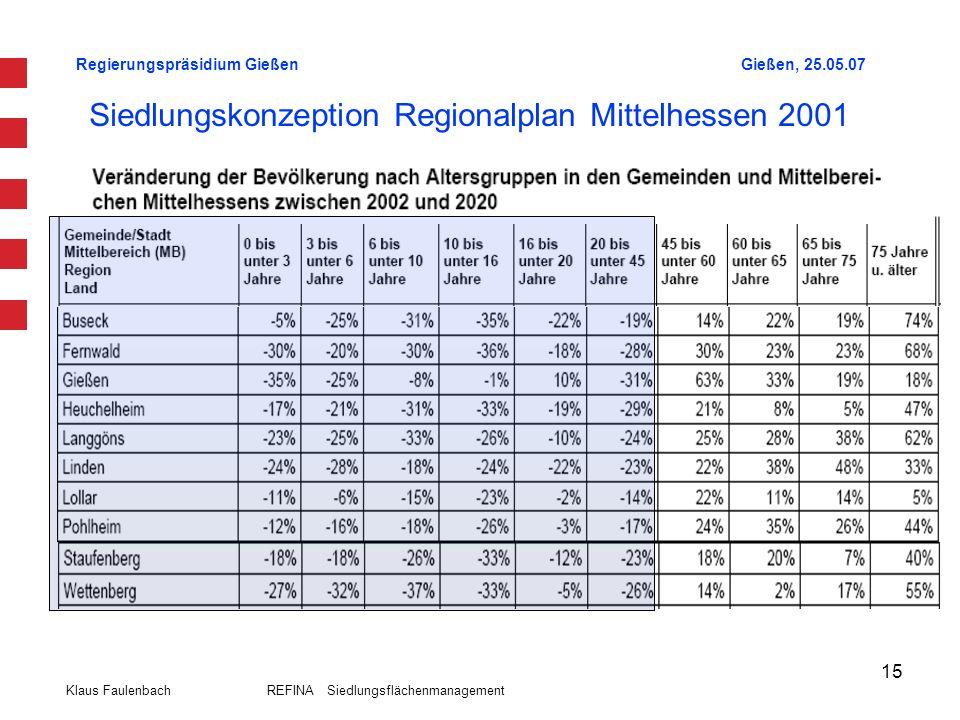 Regierungspräsidium GießenGießen, 25.05.07 Klaus Faulenbach REFINA Siedlungsflächenmanagement 15 Siedlungskonzeption Regionalplan Mittelhessen 2001