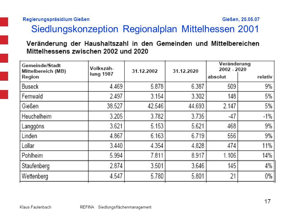 Regierungspräsidium GießenGießen, 25.05.07 Klaus Faulenbach REFINA Siedlungsflächenmanagement 17 Siedlungskonzeption Regionalplan Mittelhessen 2001