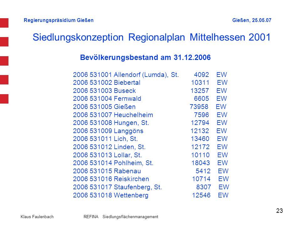Regierungspräsidium GießenGießen, 25.05.07 Klaus Faulenbach REFINA Siedlungsflächenmanagement 23 Siedlungskonzeption Regionalplan Mittelhessen 2001 20