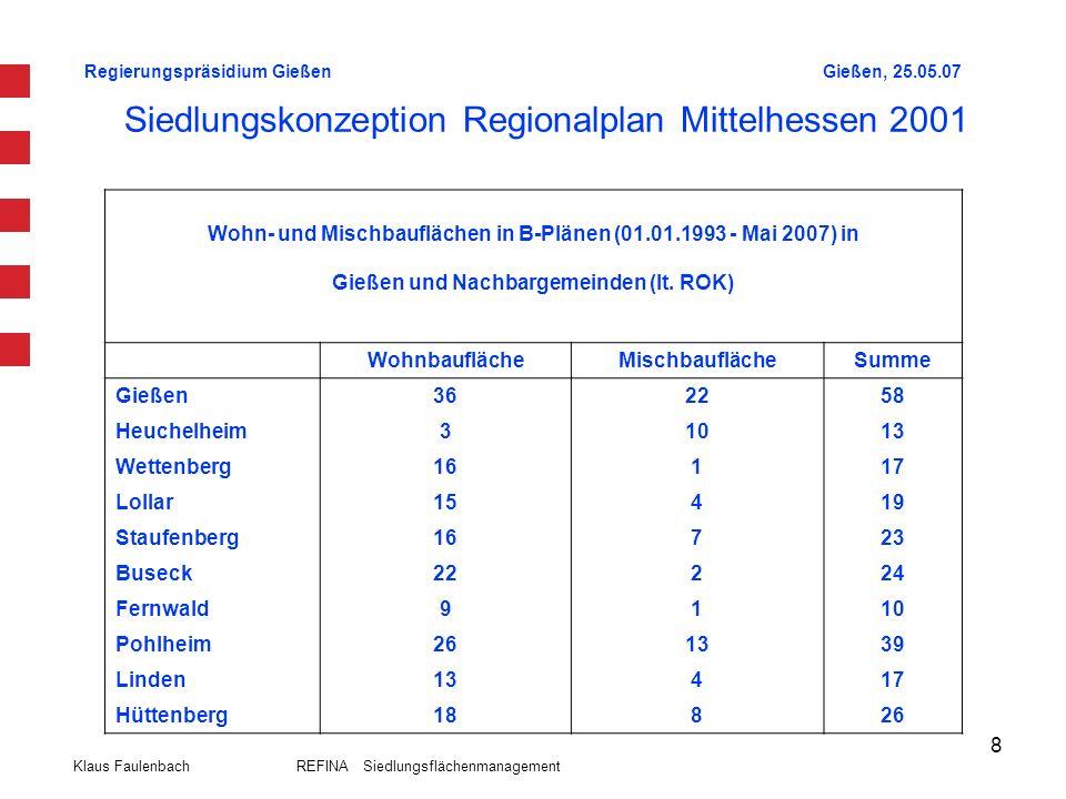 Regierungspräsidium GießenGießen, 25.05.07 Klaus Faulenbach REFINA Siedlungsflächenmanagement 8 Siedlungskonzeption Regionalplan Mittelhessen 2001 Woh